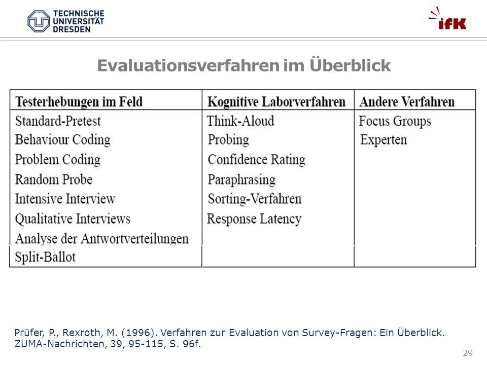 Evaluationsverfahren im Überblick