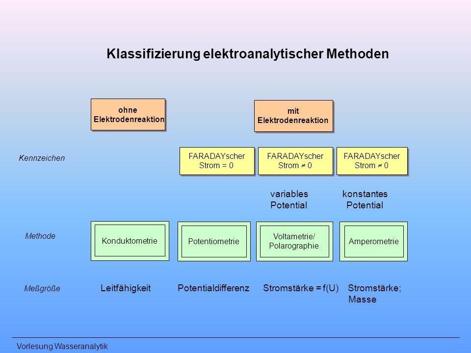 Klassifizierung elektroanalytischer Methoden