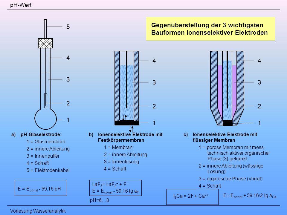 pH-Wert Gegenüberstellung der 3 wichtigsten Bauformen ionenselektiver Elektroden. 5. 4. 4. 4. 3.