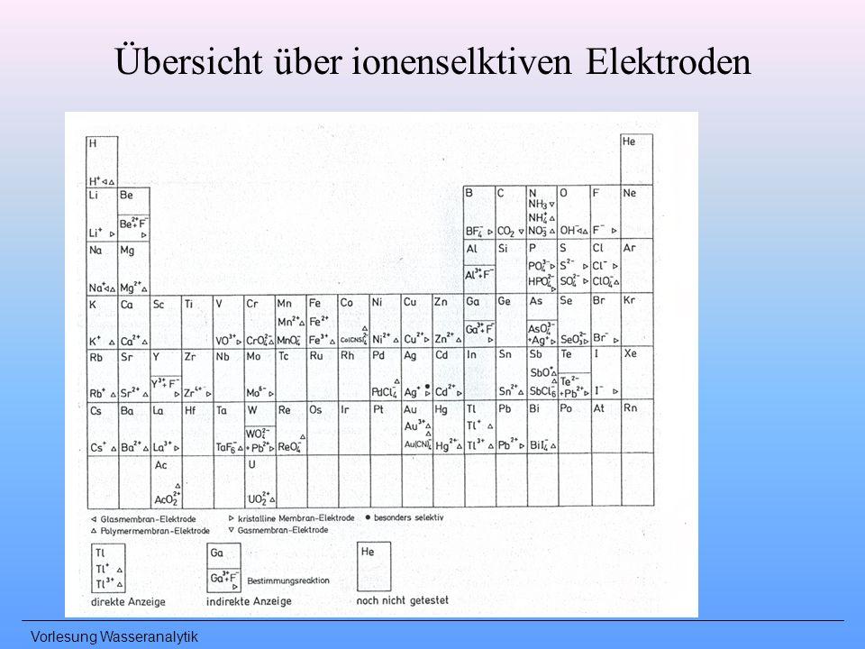 Übersicht über ionenselktiven Elektroden