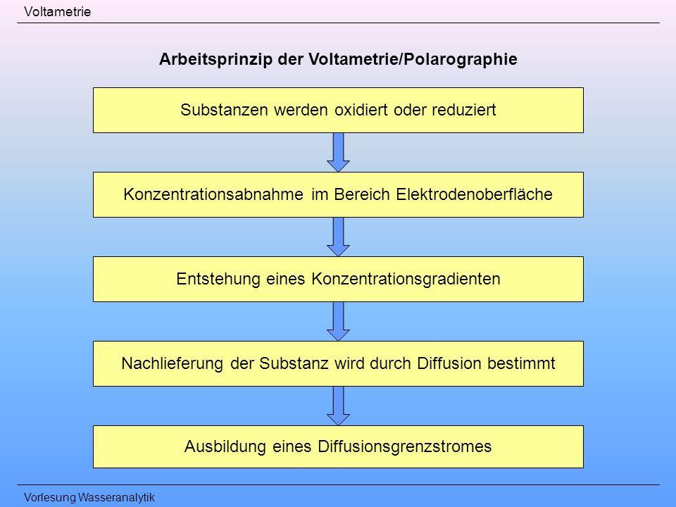 Arbeitsprinzip der Voltametrie/Polarographie