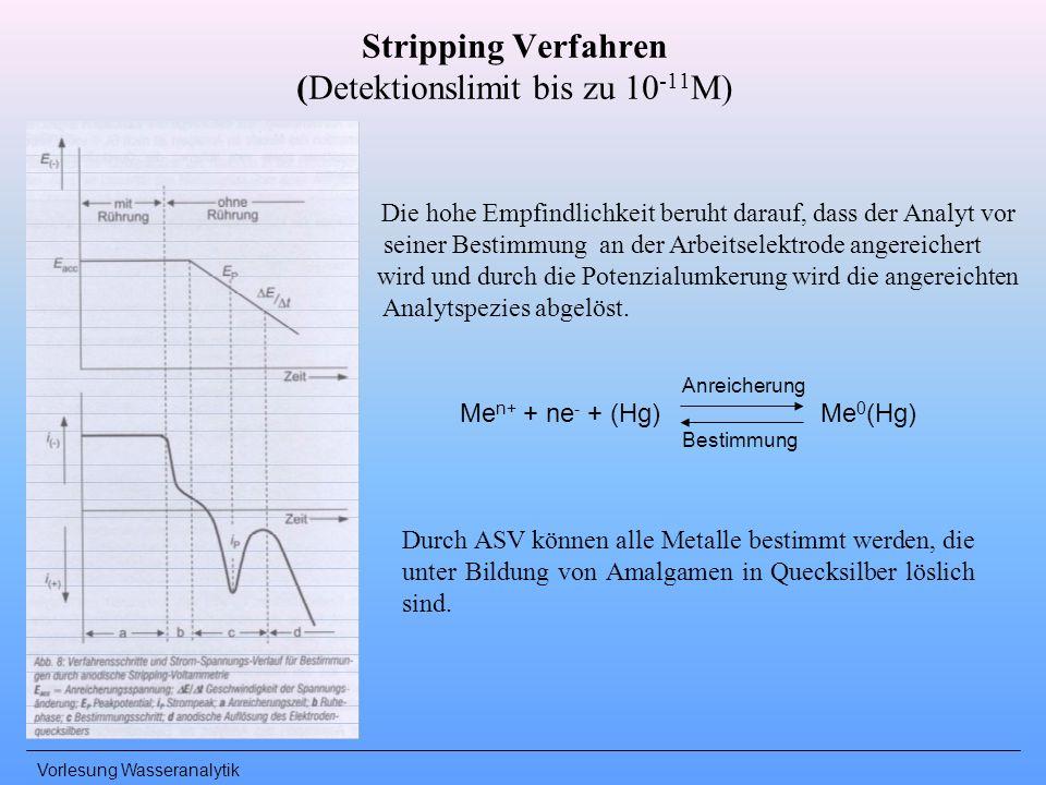 Stripping Verfahren (Detektionslimit bis zu 10-11M)