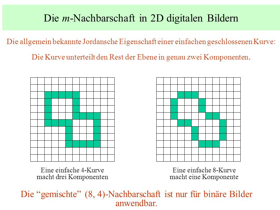 Die m-Nachbarschaft in 2D digitalen Bildern