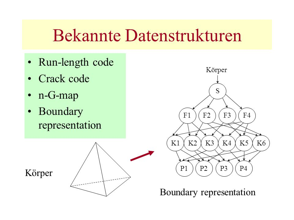Bekannte Datenstrukturen