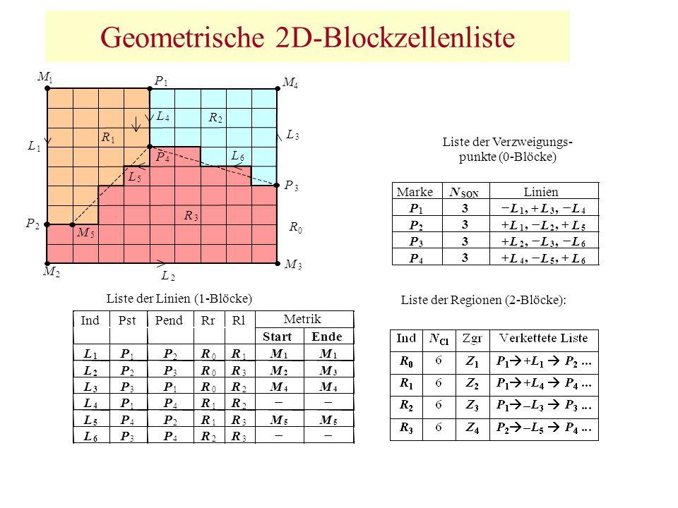 Geometrische 2D-Blockzellenliste
