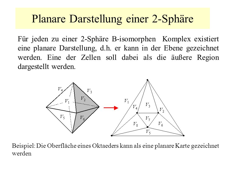 Planare Darstellung einer 2-Sphäre