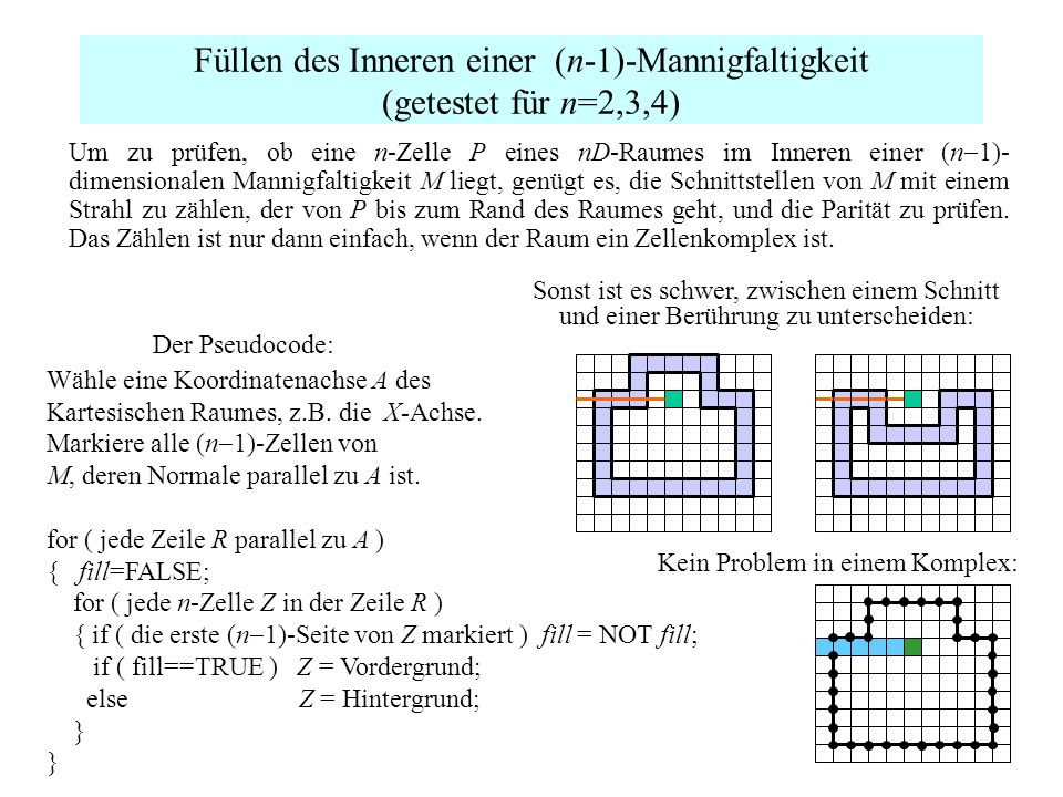 Füllen des Inneren einer (n-1)-Mannigfaltigkeit (getestet für n=2,3,4)