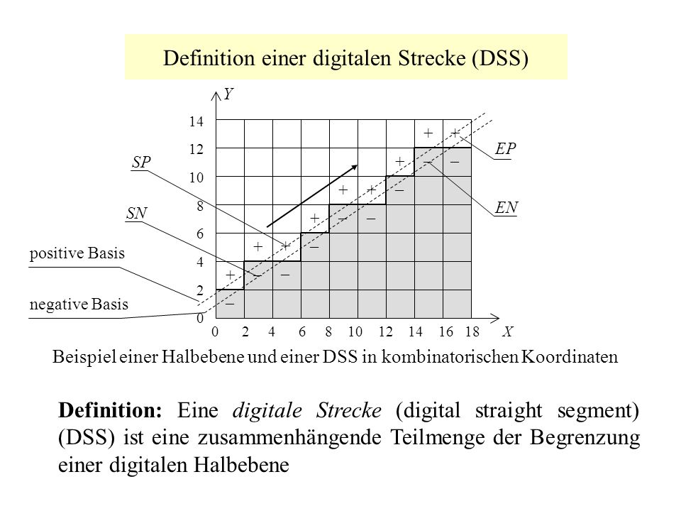 Definition einer digitalen Strecke (DSS)