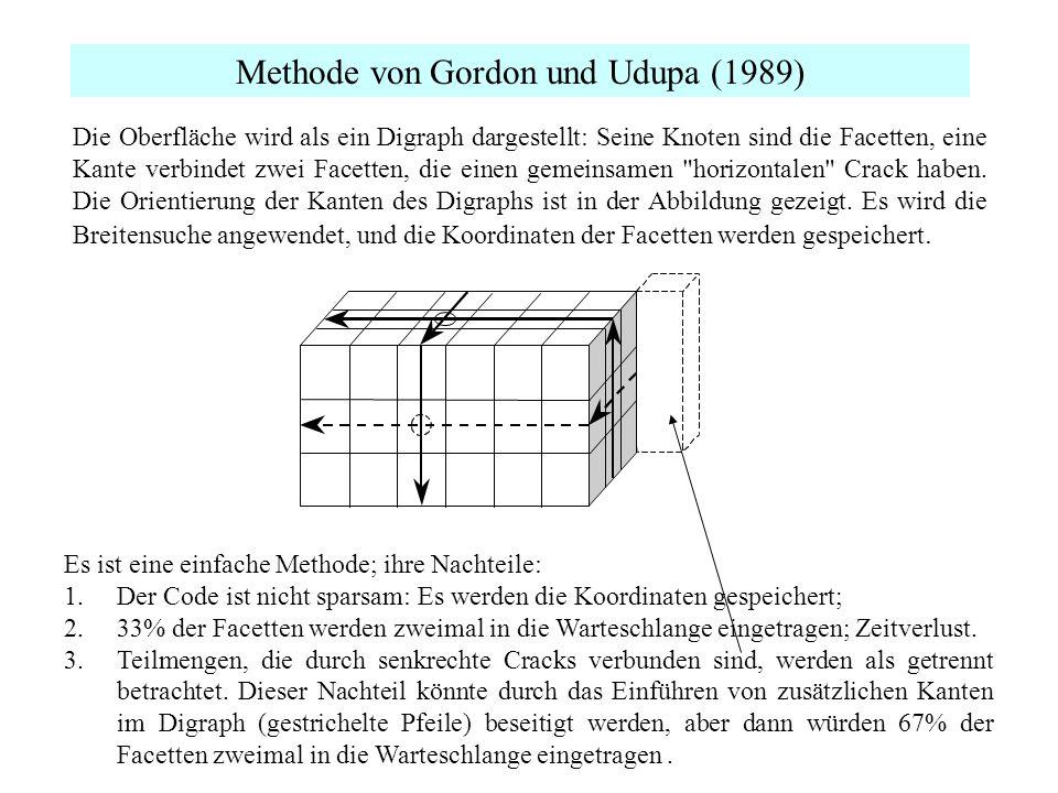 Methode von Gordon und Udupa (1989)