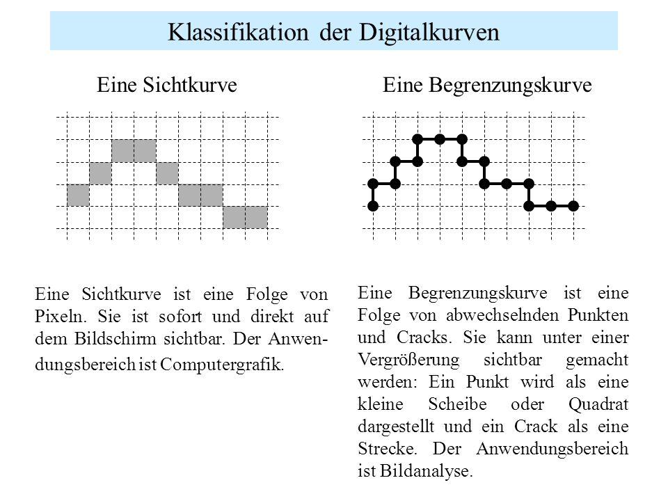 Klassifikation der Digitalkurven
