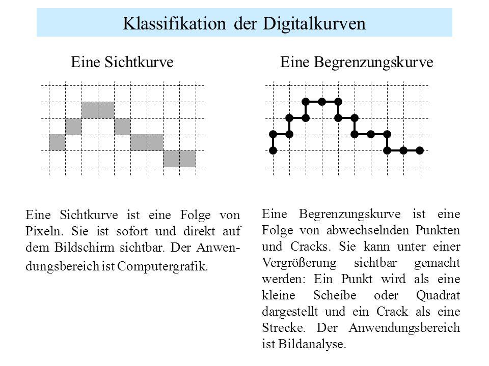 Klassifikation der Digitalkurven