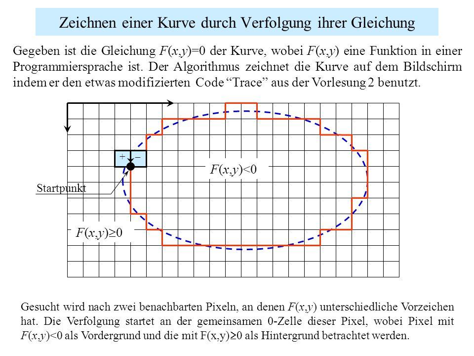 Zeichnen einer Kurve durch Verfolgung ihrer Gleichung