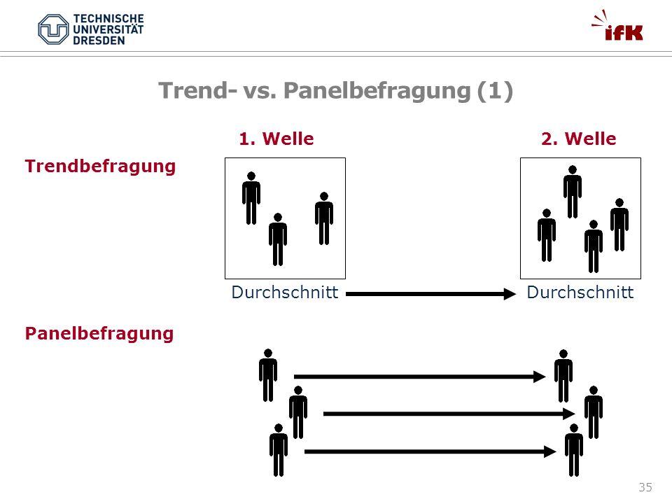 Trend- vs. Panelbefragung (1)