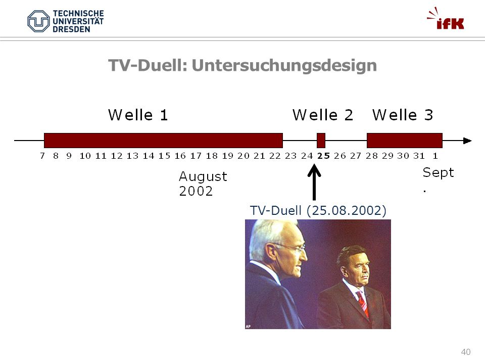 TV-Duell: Untersuchungsdesign