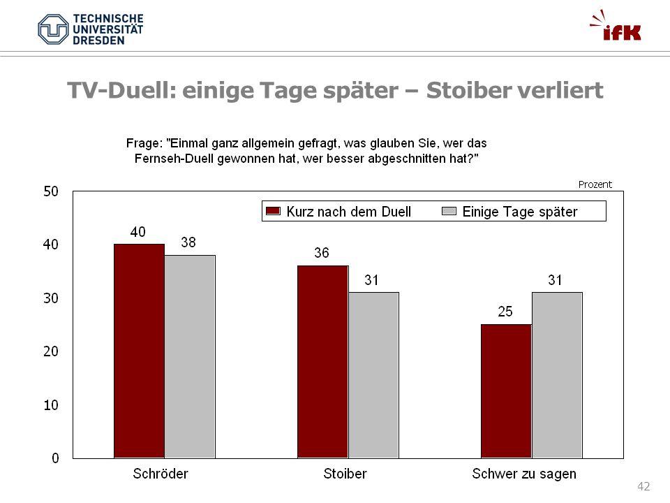 TV-Duell: einige Tage später – Stoiber verliert