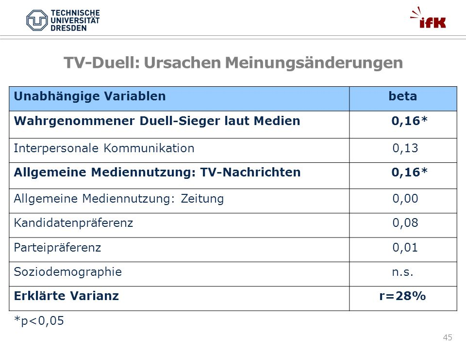TV-Duell: Ursachen Meinungsänderungen