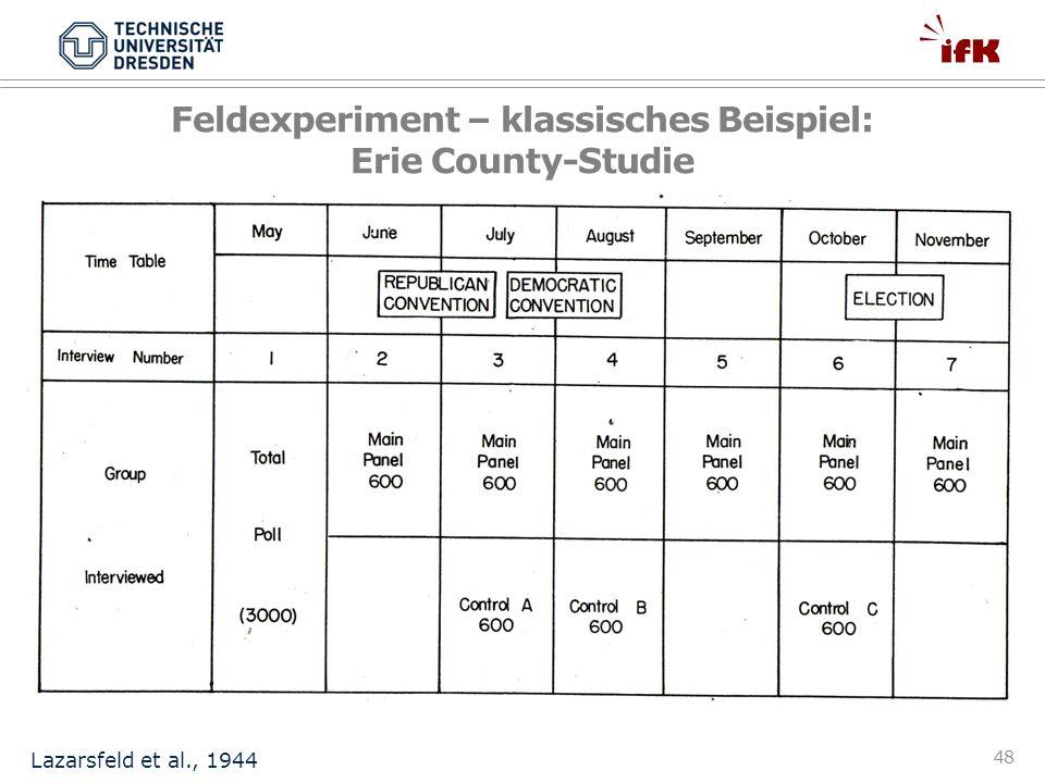 Feldexperiment – klassisches Beispiel: Erie County-Studie