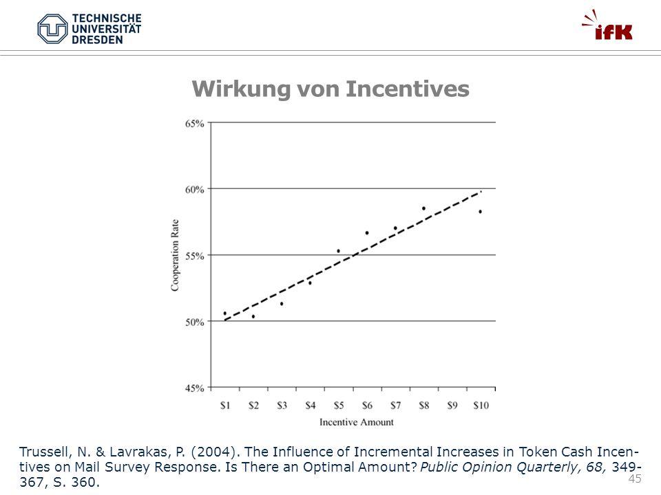 Wirkung von Incentives