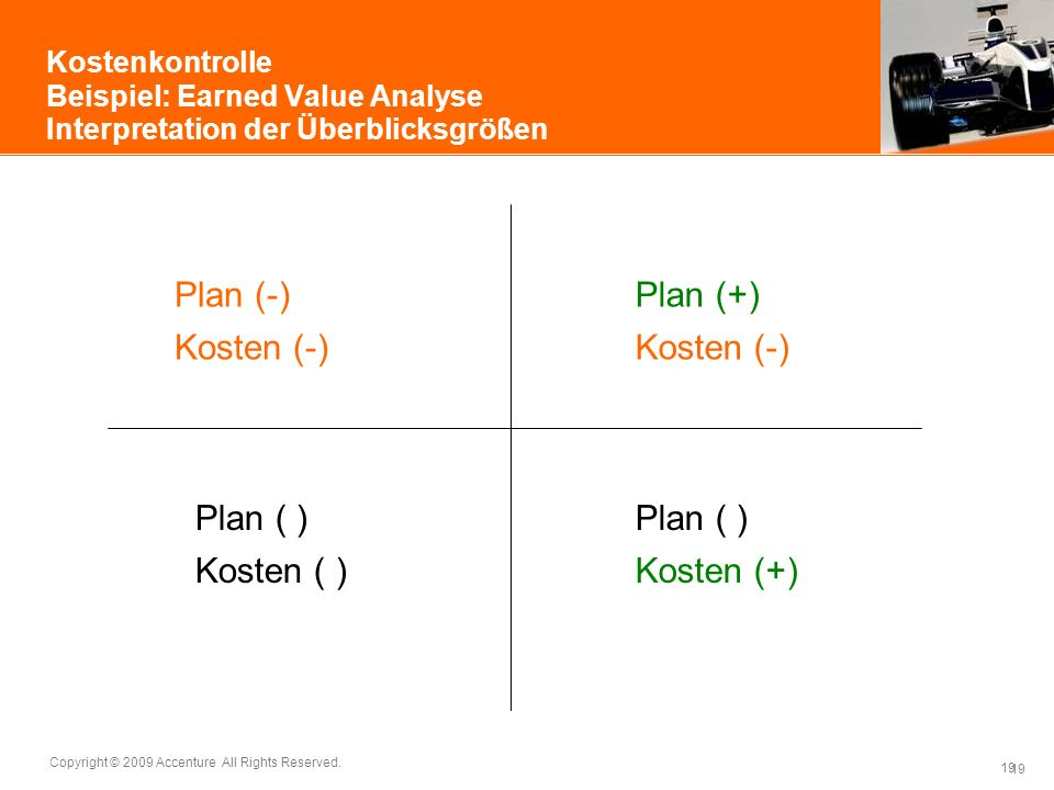 Plan (-) Plan (+) Kosten (-) Kosten (-) Plan ( ) Plan ( ) Kosten ( )