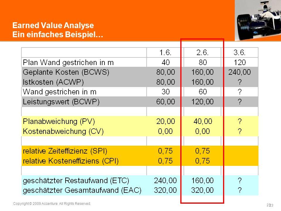 Earned Value Analyse Ein einfaches Beispiel…