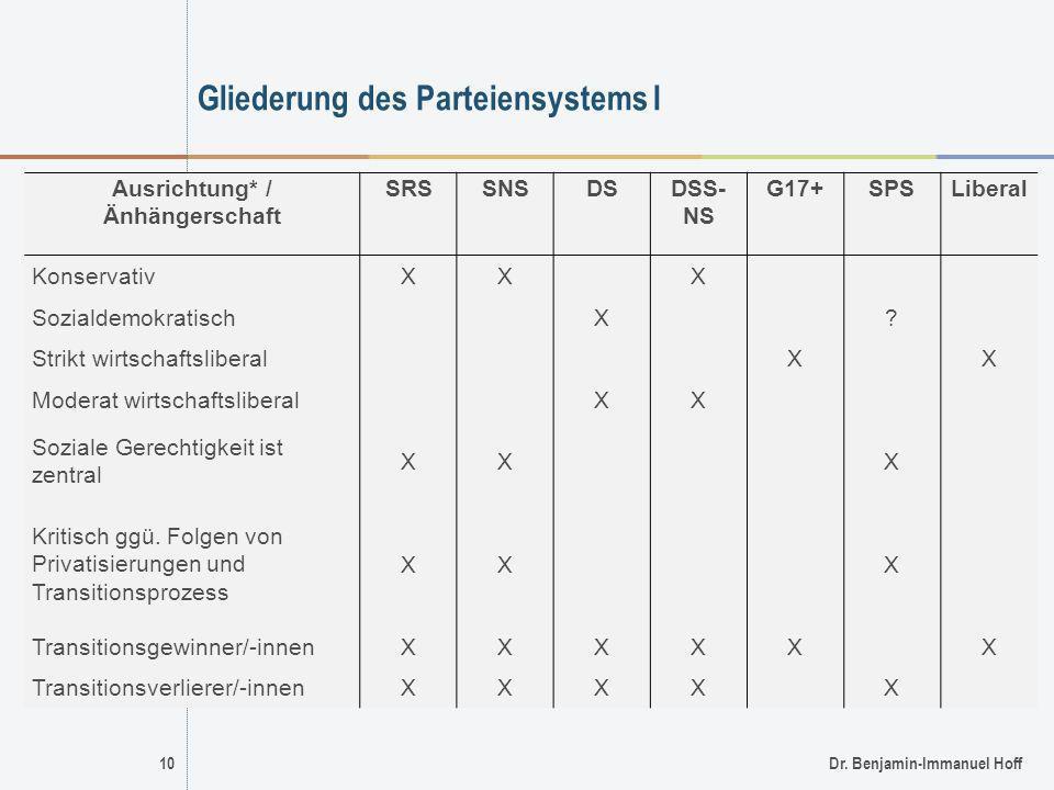 Gliederung des Parteiensystems I