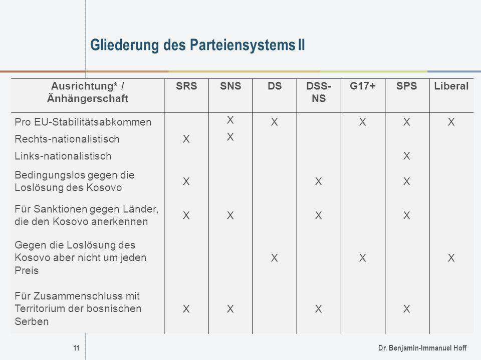Gliederung des Parteiensystems II