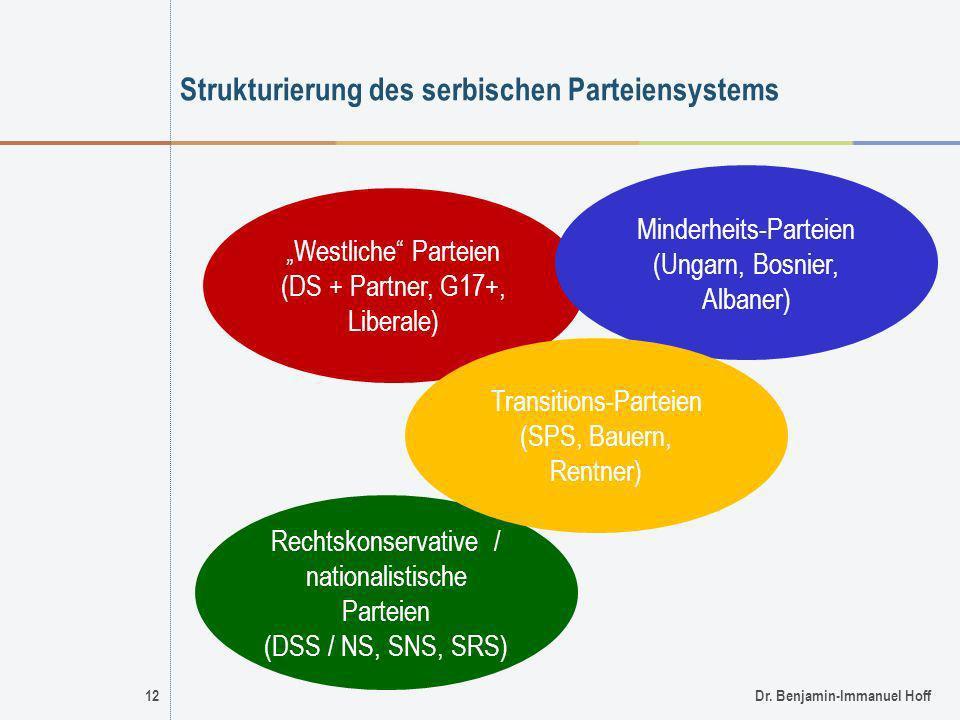 Strukturierung des serbischen Parteiensystems