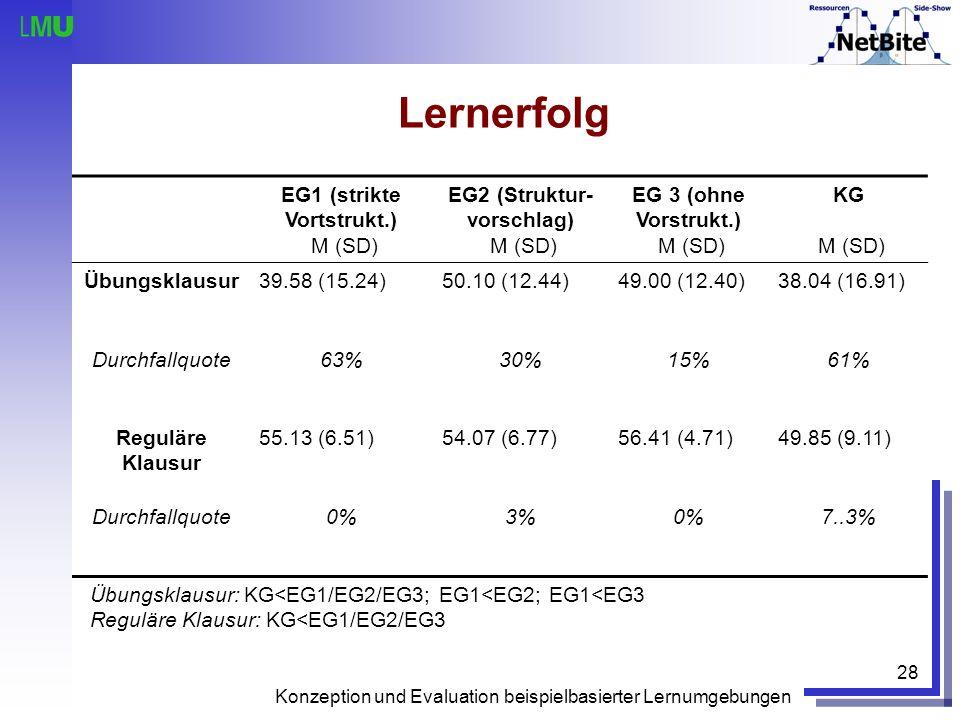 Lernerfolg EG1 (strikte Vortstrukt.) M (SD)