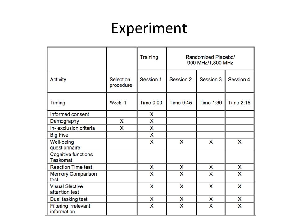 Experiment Neurotizismus, Extraversion, Offenheit,