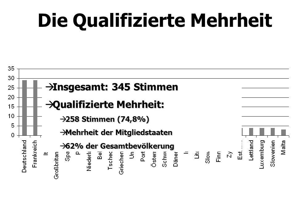 Die Qualifizierte Mehrheit