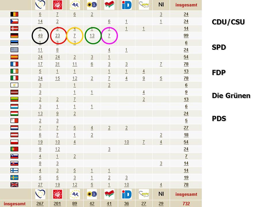 Die Fraktionen im EP CDU/CSU SPD FDP Die Grünen PDS
