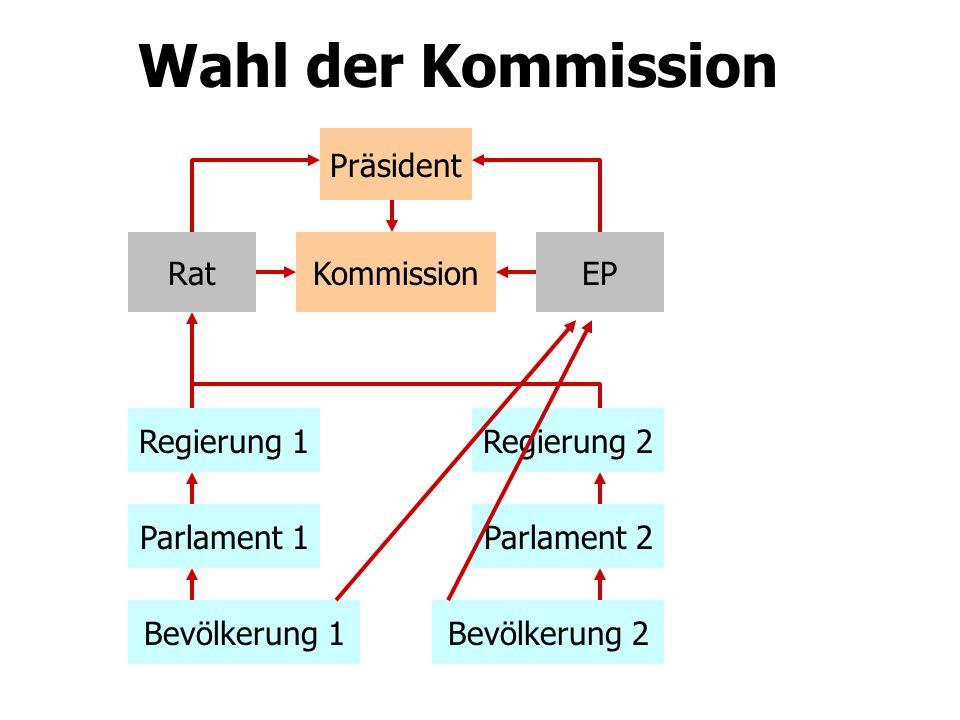 Wahl der Kommission Präsident Rat Kommission EP Regierung 1