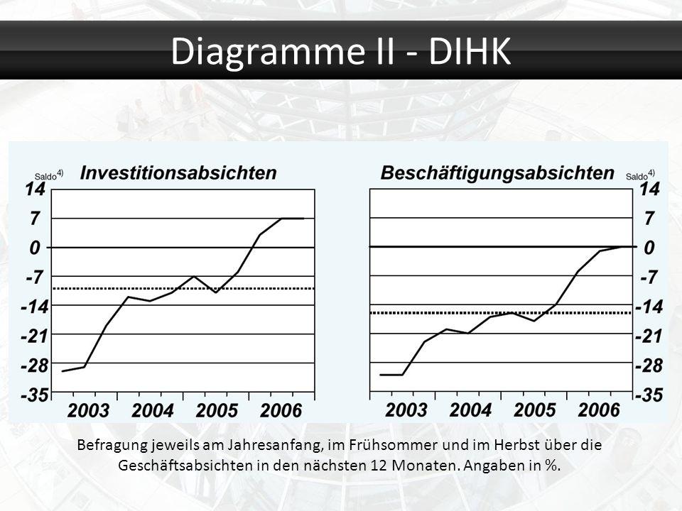 Diagramme II - DIHK