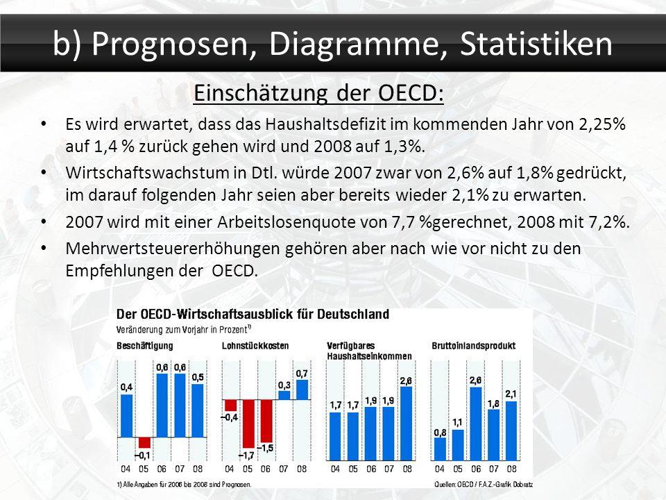 Einschätzung der OECD: