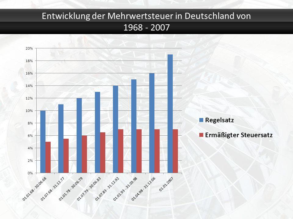 Entwicklung der Mehrwertsteuer in Deutschland von 1968 - 2007