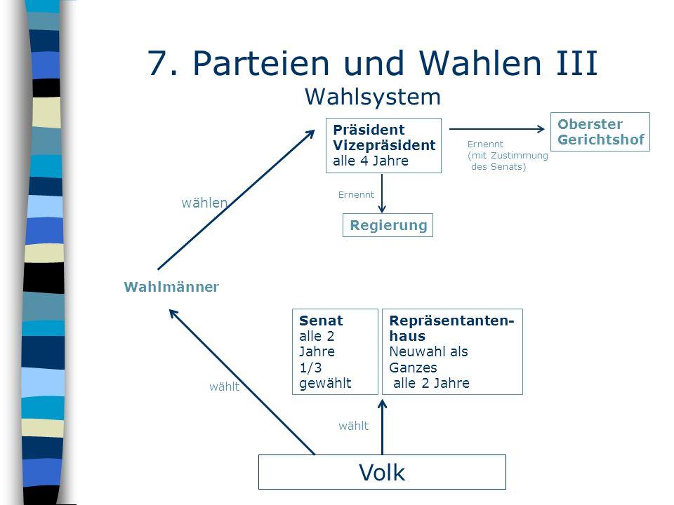 7. Parteien und Wahlen III Wahlsystem