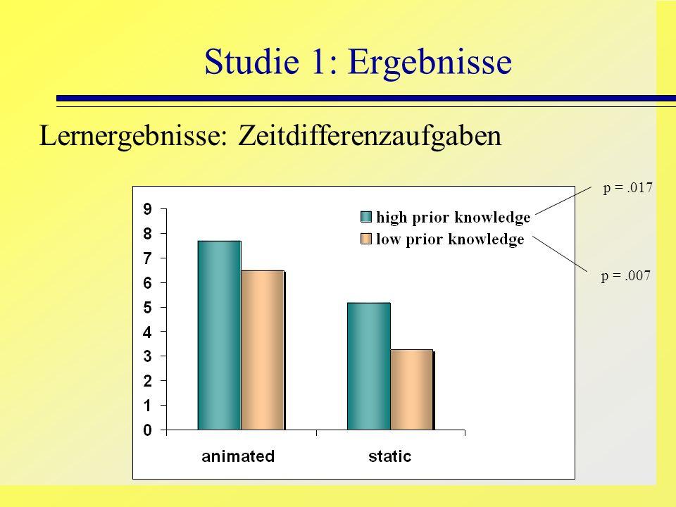Studie 1: Ergebnisse Lernergebnisse: Zeitdifferenzaufgaben p = .017