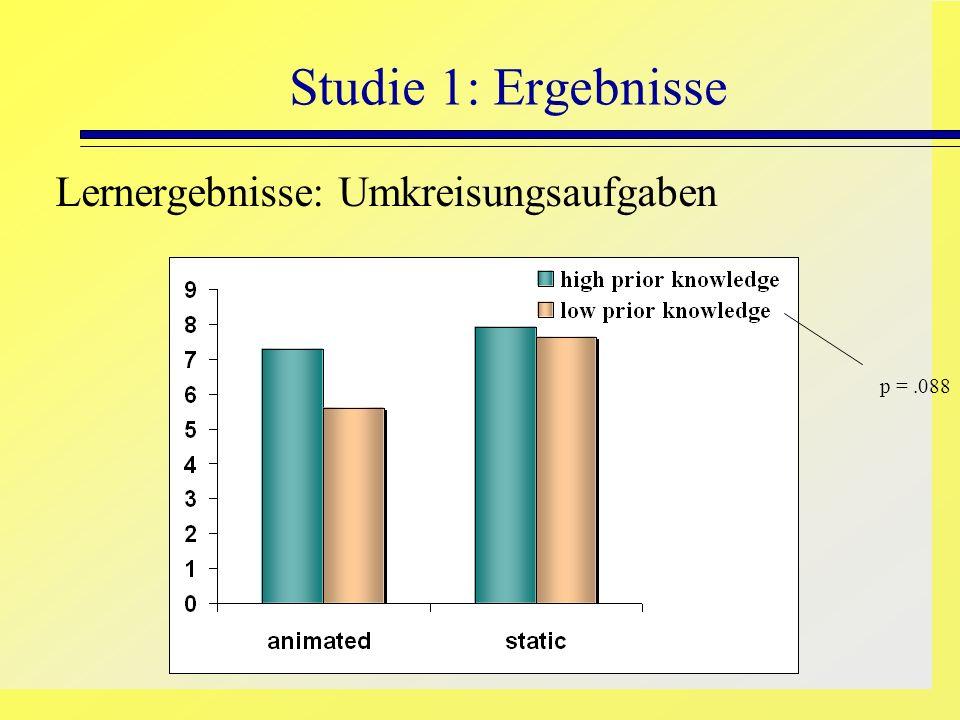 Studie 1: Ergebnisse Lernergebnisse: Umkreisungsaufgaben p = .088