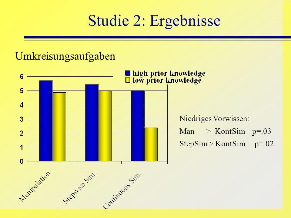 Studie 2: Ergebnisse Umkreisungsaufgaben Niedriges Vorwissen: