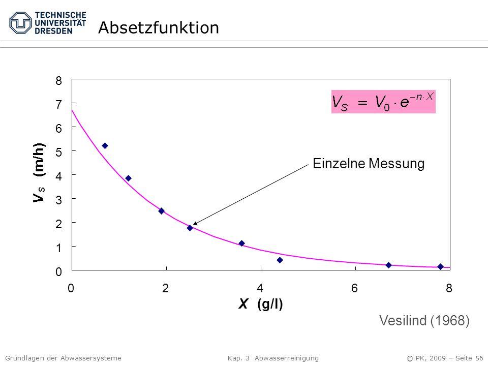 Absetzfunktion Einzelne Messung (m/h) V X (g/l) Vesilind (1968) 8 7 6