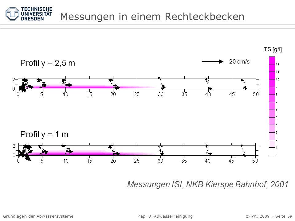 Messungen in einem Rechteckbecken