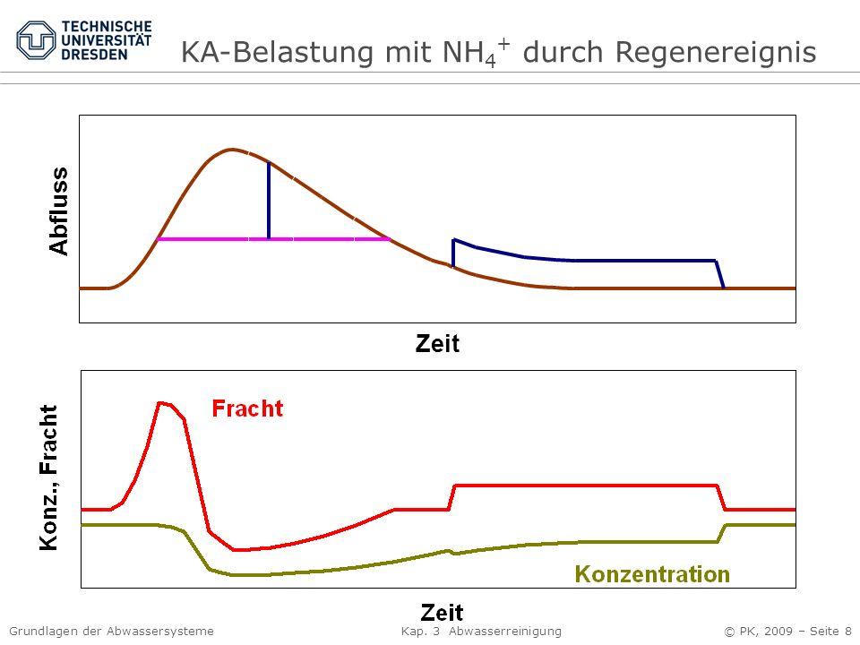 KA-Belastung mit NH4+ durch Regenereignis