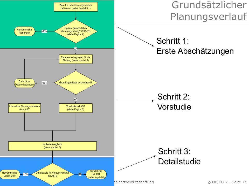 Grundsätzlicher Planungsverlauf