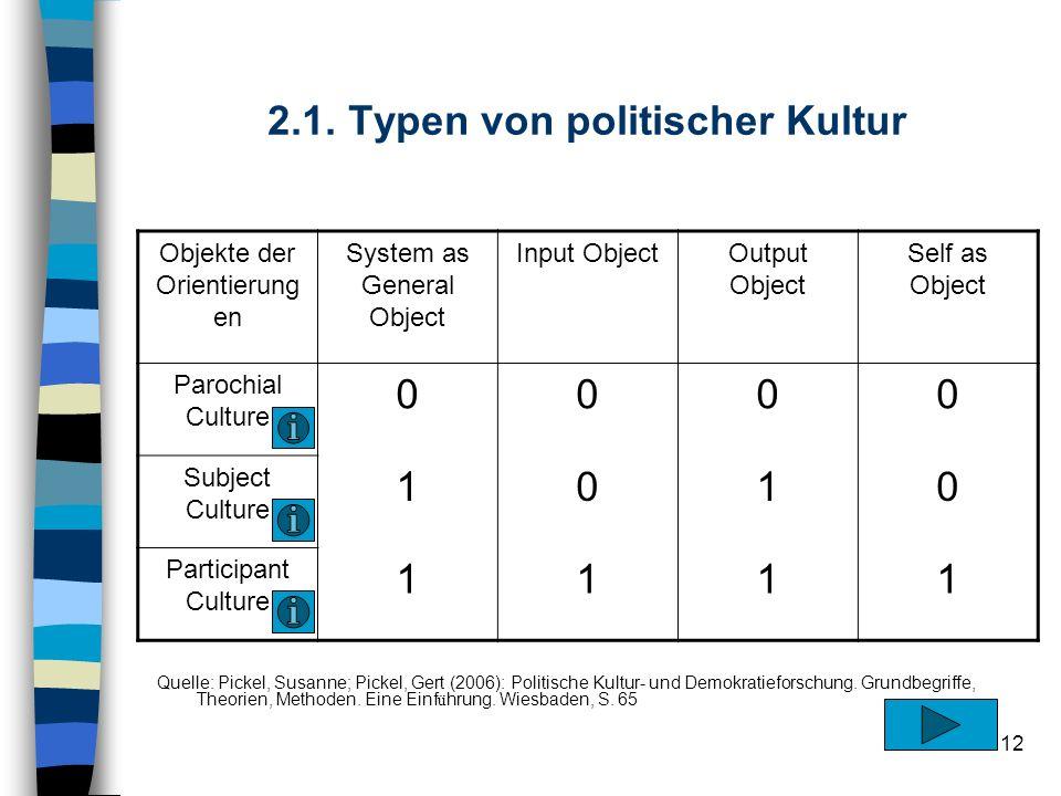 2.1. Typen von politischer Kultur