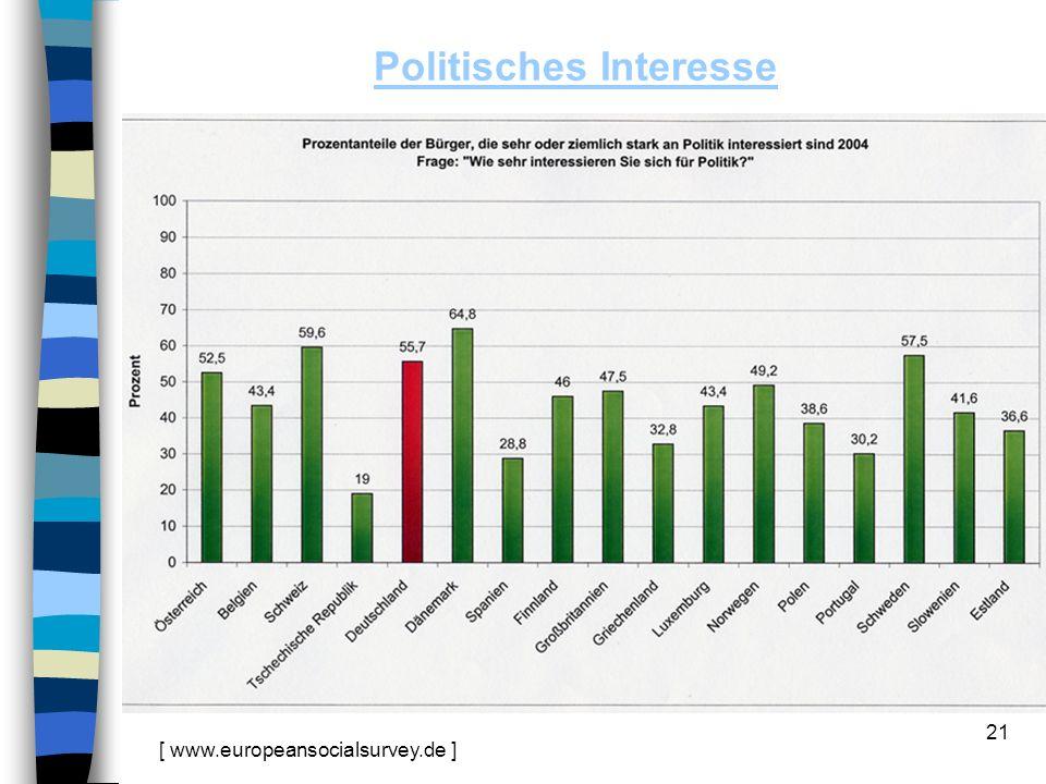 Politisches Interesse