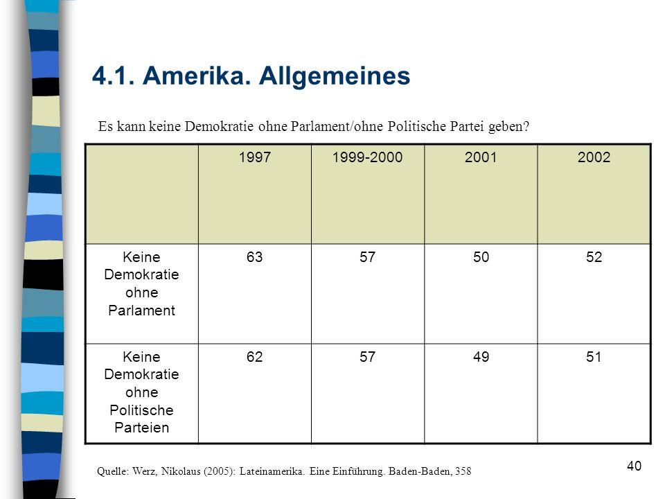 4.1. Amerika. Allgemeines Es kann keine Demokratie ohne Parlament/ohne Politische Partei geben 1997.