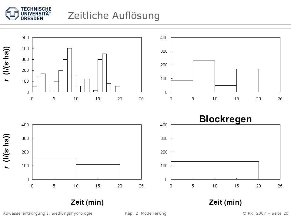 Zeitliche Auflösung Blockregen r (l/(s·ha)) r (l/(s·ha)) Zeit (min)