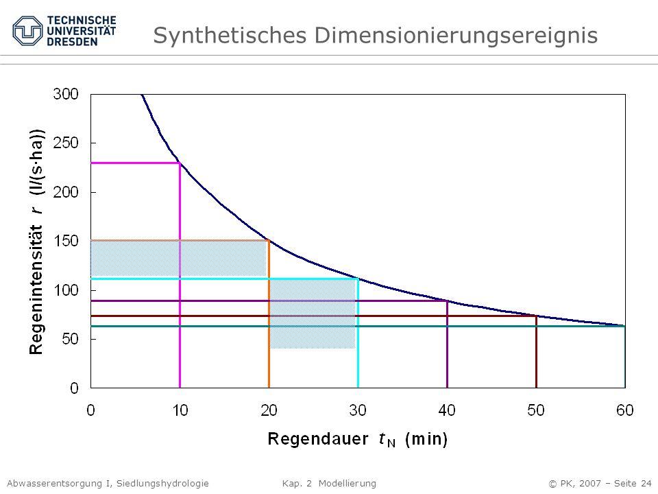 Synthetisches Dimensionierungsereignis