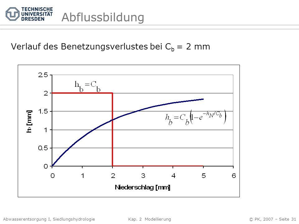 Abflussbildung Verlauf des Benetzungsverlustes bei Cb = 2 mm