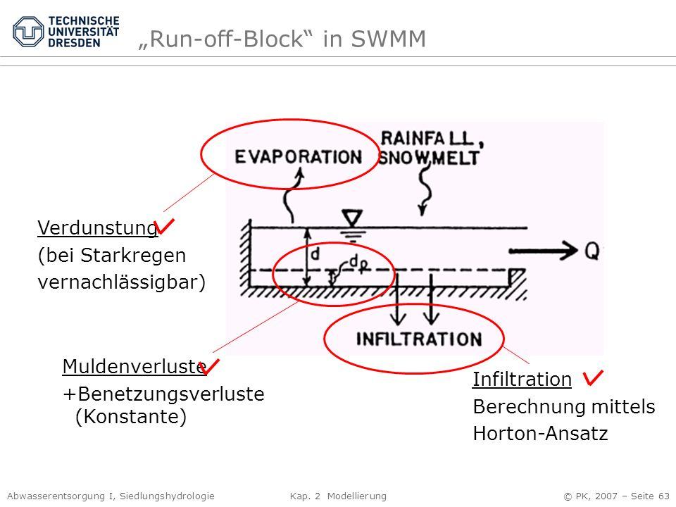 """Run-off-Block in SWMM"